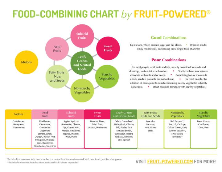 Fruit-Powered-Food-Combining-Chart